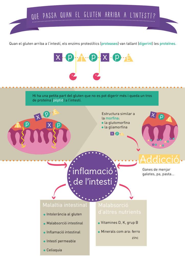 infografia gluten 2